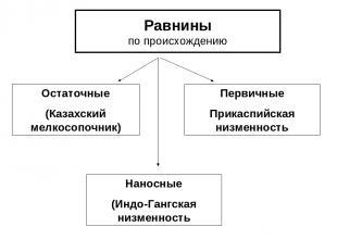 Равнины по происхождению Остаточные (Казахский мелкосопочник) Первичные Прикаспи