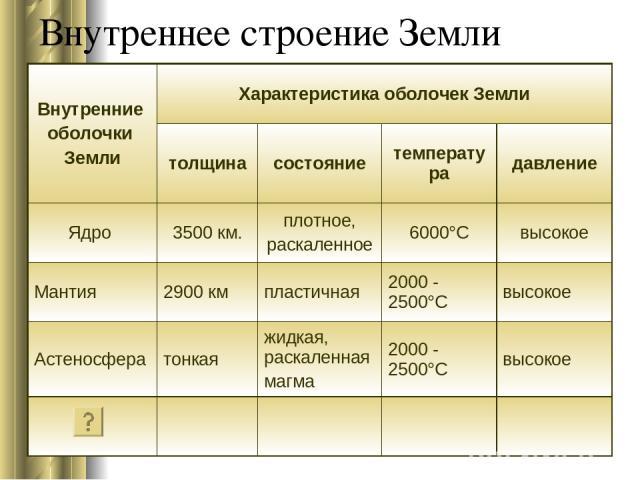 Внутреннее строение Земли Внутренние оболочки Земли Характеристика оболочек Земли толщина состояние температура давление Ядро 3500 км. плотное, раскаленное 6000°С высокое Мантия 2900 км пластичная 2000 - 2500°С высокое Астеносфера тонкая жидкая, рас…