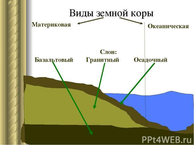 Виды земной коры Материковая Океаническая Слои: Базальтовый Гранитный Осадочный
