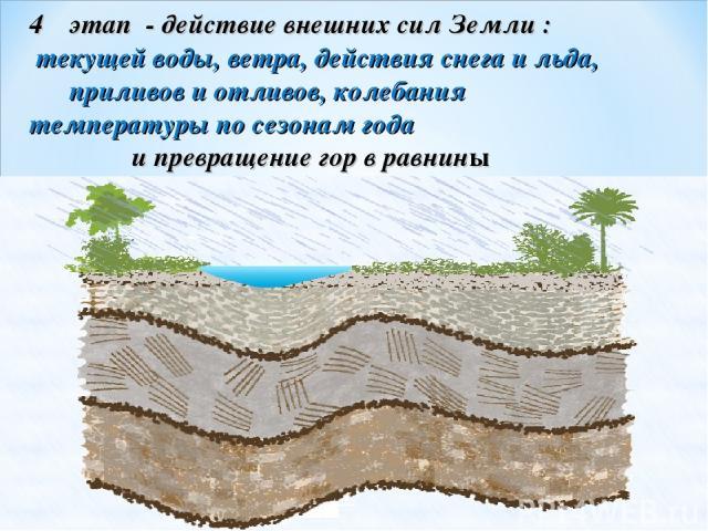 этап - действие внешних сил Земли : текущей воды, ветра, действия снега и льда, приливов и отливов, колебания температуры по сезонам года и превращение гор в равнины