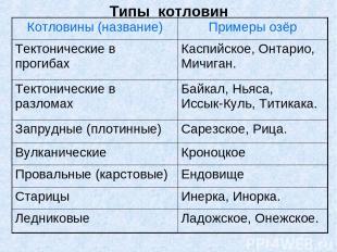 Типы котловин Котловины (название) Примеры озёр Тектонические в прогибах Каспийс