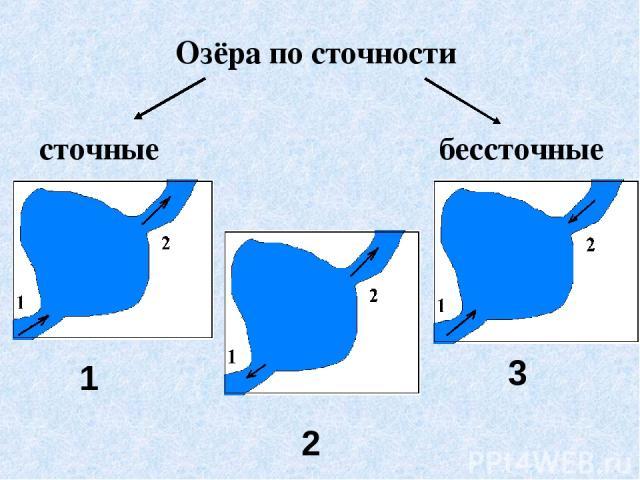 Озёра по сточности сточные бессточные 1 2 3