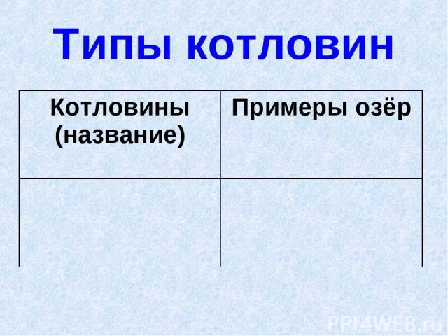 Типы котловин Котловины (название) Примеры озёр