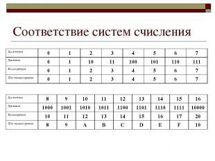 Соответствие систем счисления Десятичная 0 1 2 3 4 5 6 7 Двоичная 0 1 10 11 100