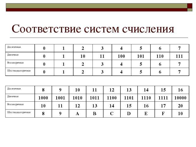 Соответствие систем счисления Десятичная 0 1 2 3 4 5 6 7 Двоичная 0 1 10 11 100 101 110 111 Восьмеричная 0 1 2 3 4 5 6 7 Шестнадцатеричная 0 1 2 3 4 5 6 7