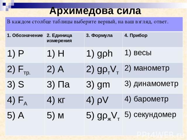 Архимедова сила В каждом столбце таблицы выберите верный, на ваш взгляд, ответ. 1. Обозначение 2. Единица измерения 3. Формула 4. Прибор 1) P 1) H 1) gρh 1) весы 2) Fтр. 2) A 2) gρтVт 2) манометр 3) S 3) Па 3) gm 3) динамометр 4) FA 4) кг 4) ρV 4) б…