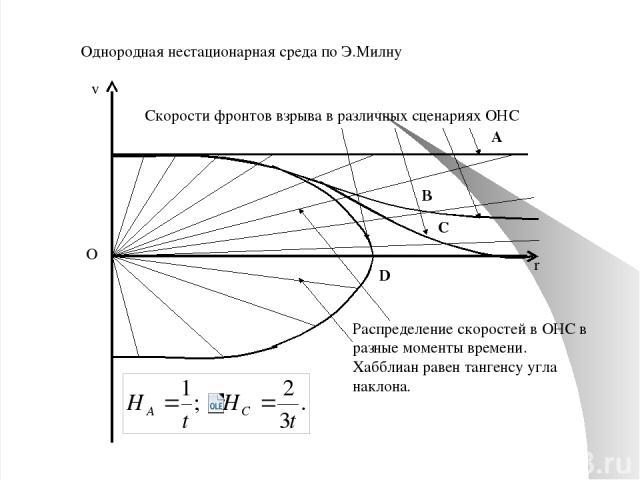 Двухмерные ОНС Существует частное стационарное состояние. Угловая скорость вращения связана со стационарной планарной плотностью: - двухмерная плотность. - угловая скорость. При =0 имеем макровзрыв вращающегося тела, например, маховика. Модель галак…