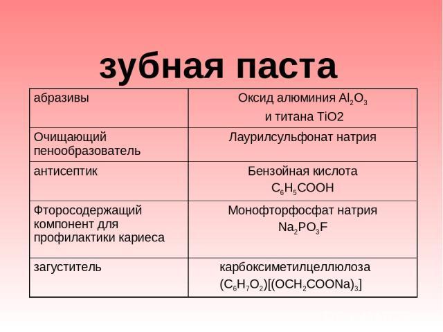 зубная паста абразивы Оксид алюминия Al2O3 и титана TiO2 Очищающий пенообразователь Лаурилсульфонат натрия антисептик Бензойная кислота С6Н5СООН Фторосодержащий компонент для профилактики кариеса Монофторфосфат натрия Na2PO3F загуститель карбоксиме…