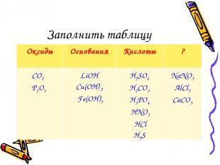 Заполнить таблицу Оксиды Основания Кислоты ? CO2 P2O5 LiOH Cu(OН) 2 Fe(OH)3 H2SO