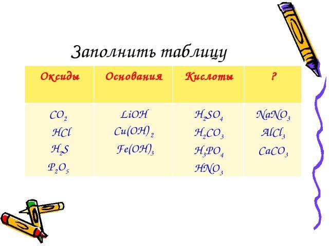 Заполнить таблицу Оксиды Основания Кислоты ? CO2 HCl H2S P2O5 LiOH Cu(OН) 2 Fe(OH)3 H2SO4 H2CO3 H3PO4 HNO3 NaNO3 AlCl3 CaCO3