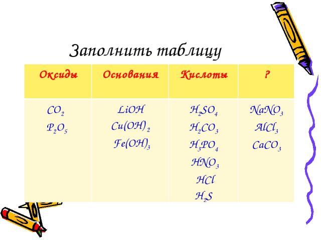 Заполнить таблицу Оксиды Основания Кислоты ? CO2 P2O5 LiOH Cu(OН) 2 Fe(OH)3 H2SO4 H2CO3 H3PO4 HNO3 HCl H2S NaNO3 AlCl3 CaCO3