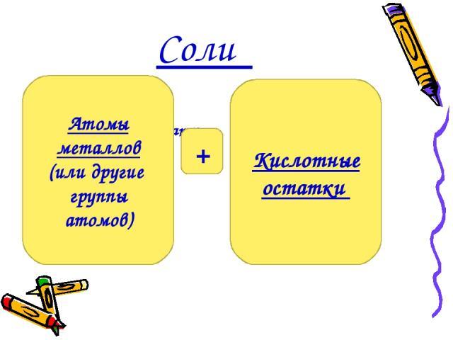 Соли Кислотные остатки . Атомы металлов (или другие группы атомов) Кислотные остатки +