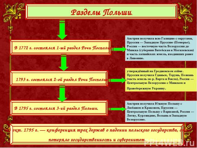 В 1772г. состоялся 1-ый раздел Речи Посполитой. 1793г. состоялся 2-ой раздел Речи Посполитой, В 1795г. состоялся 3-ий раздел Польши. Разделы Польши. 13 окт. 1795г.— конференция трех держав о падении польского государства, оно потеряло государст…