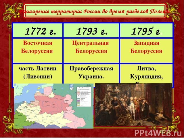 Расширение территории России во время разделов Польши.