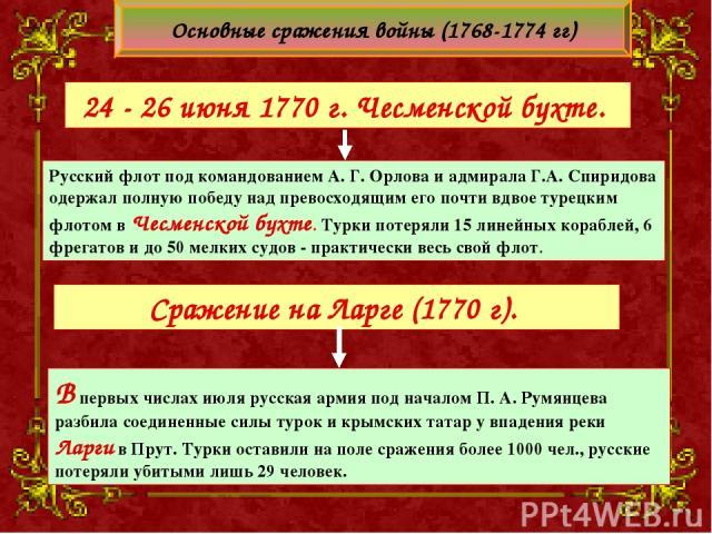 Русский флот под командованием А. Г. Орлова и адмирала Г.А. Спиридова одержал полную победу над превосходящим его почти вдвое турецким флотом в Чесменской бухте. Турки потеряли 15 линейных кораблей, 6 фрегатов и до 50 мелких судов - практически весь…