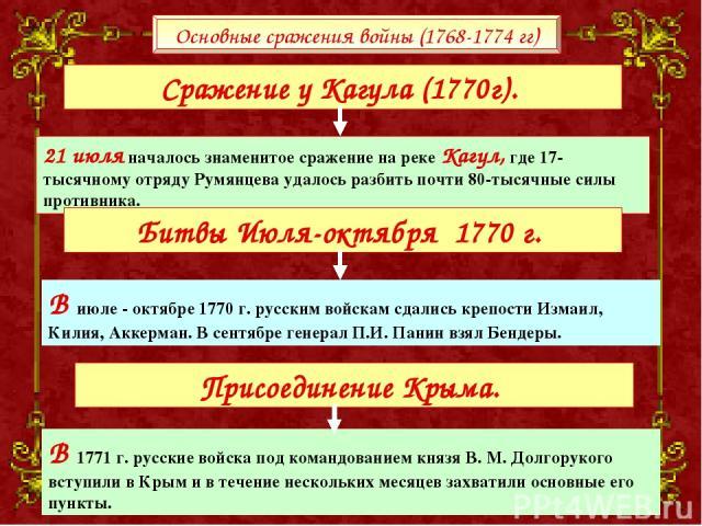 21 июля началось знаменитое сражение на реке Кагул, где 17-тысячному отряду Румянцева удалось разбить почти 80-тысячные силы противника. В июле - октябре 1770 г. русским войскам сдались крепости Измаил, Килия, Аккерман. В сентябре генерал П.И. Панин…
