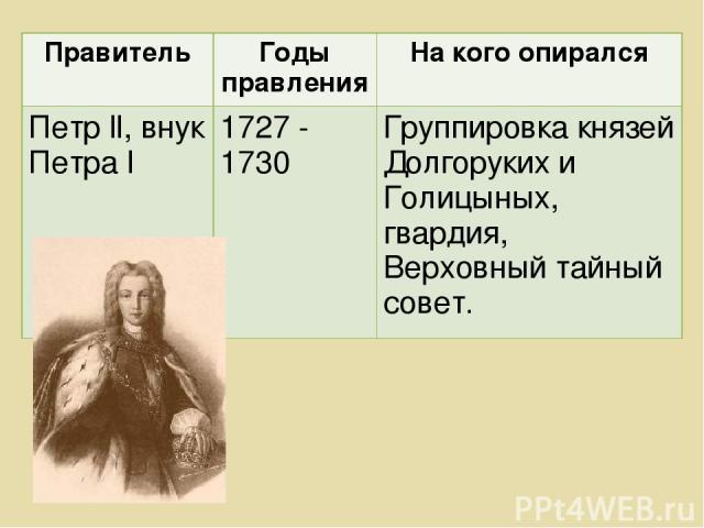 Правитель Годы правления На кого опирался Петр ll, внук Петра l 1727 - 1730 Группировка князей Долгоруких и Голицыных, гвардия, Верховный тайный совет.