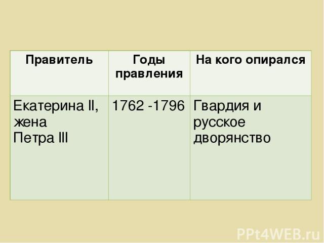 Правитель Годы правления На кого опирался Екатерина ll, жена Петра lll 1762 -1796 Гвардия и русское дворянство
