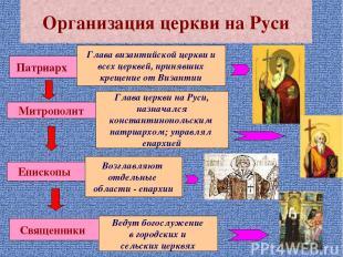 Организация церкви на Руси Патриарх Глава византийской церкви и всех церквей, пр