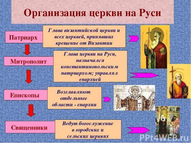 Организация церкви на Руси Патриарх Глава византийской церкви и всех церквей, принявших крещение от Византии Митрополит Глава церкви на Руси, назначался константинопольским патриархом; управлял епархией Епископы Возглавляют отдельные области - епарх…