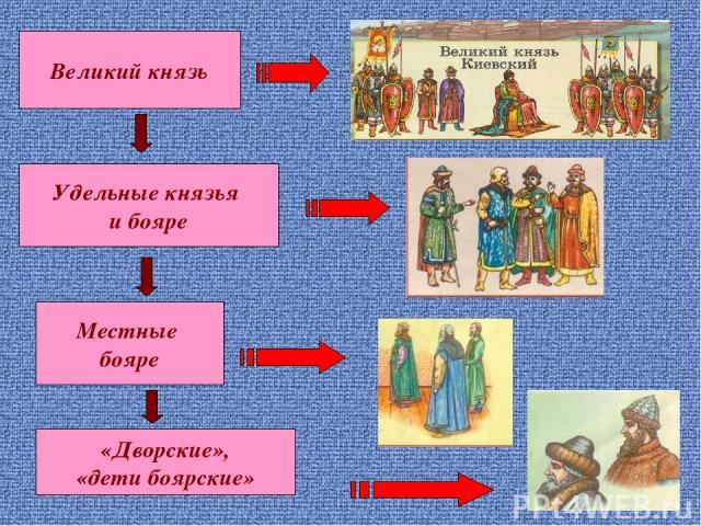 Великий князь Удельные князья и бояре Местные бояре «Дворские», «дети боярские»
