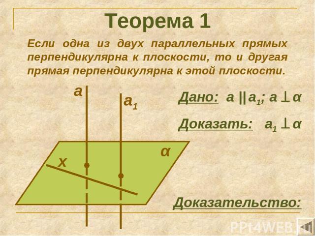 Теорема 1 Если одна из двух параллельных прямых перпендикулярна к плоскости, то и другая прямая перпендикулярна к этой плоскости. α х Доказательство: