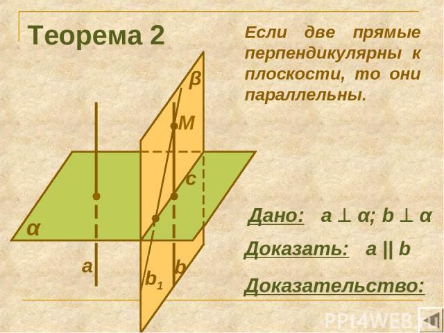 Теорема 2 α Доказать: а || b Доказательство: Если две прямые перпендикулярны к плоскости, то они параллельны. Дано: а α; b α M с