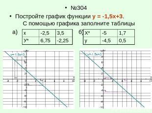 №304 Постройте график функции у = -1,5х+3. С помощью графика заполните таблицы а
