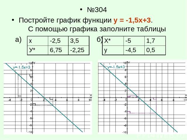№304 Постройте график функции у = -1,5х+3. С помощью графика заполните таблицы а) б) х -2,5 3,5 У* 6,75 -2,25 Х* -5 1,7 у -4,5 0,5