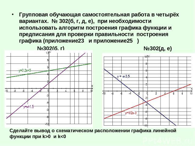 Групповая обучающая самостоятельная работа в четырёх вариантах. № 302(б, г, д, е), при необходимости использовать алгоритм построения графика функции и предписания для проверки правильности построения графика (приложение23 и приложение25 ) №302(б, г…