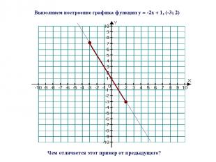 Выполняем построение графика функции y = -2x + 1, (-3; 2) Чем отличается этот пр