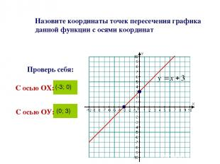 Назовите координаты точек пересечения графика данной функции с осями координат С