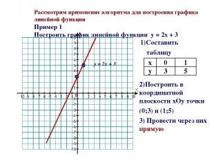 Рассмотрим применение алгоритма для построения графика линейной функции Пример 1