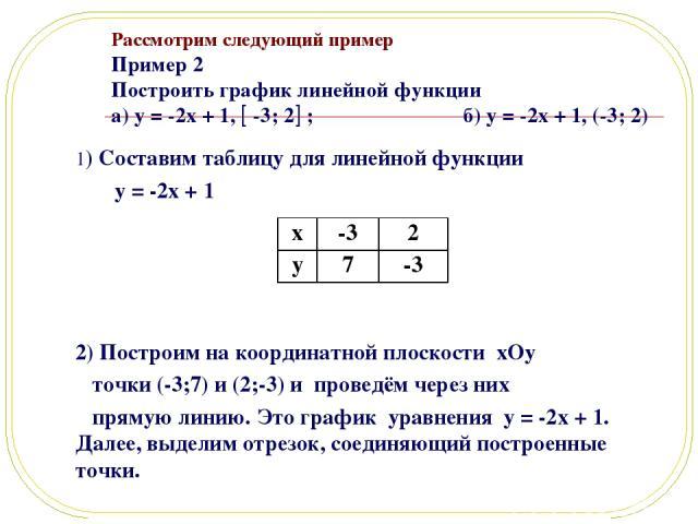 Рассмотрим следующий пример Пример 2 Построить график линейной функции а) y = -2x + 1, -3; 2 ; б) y = -2x + 1, (-3; 2) 1) Составим таблицу для линейной функции y = -2x + 1 2) Построим на координатной плоскости xOy точки (-3;7) и (2;-3) и проведём че…