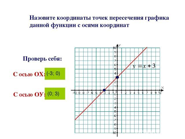 Назовите координаты точек пересечения графика данной функции с осями координат С осью ОХ: (-3; 0) Проверь себя: С осью ОУ: (0; 3)