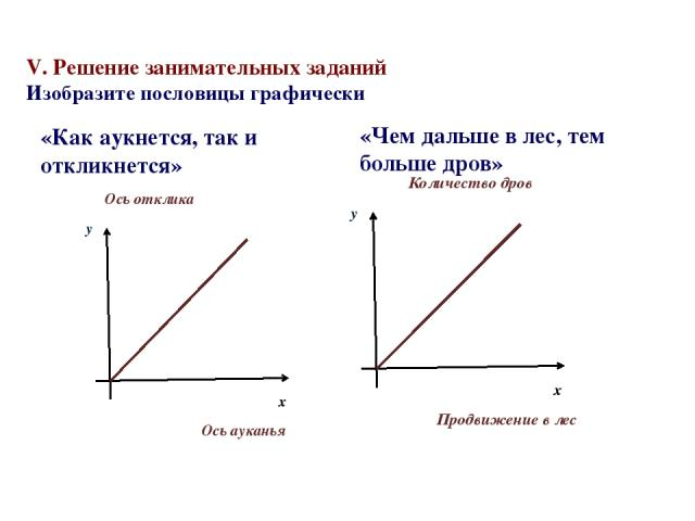 V. Решение занимательных заданий Изобразите пословицы графически «Как аукнется, так и откликнется» «Чем дальше в лес, тем больше дров»