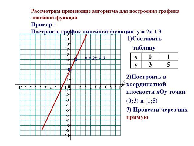 Рассмотрим применение алгоритма для построения графика линейной функции Пример 1 Построить график линейной функции y = 2x + 3 1)Составить таблицу 2)Построить в координатной плоскости xОy точки (0;3) и (1;5) 3) Провести через них прямую