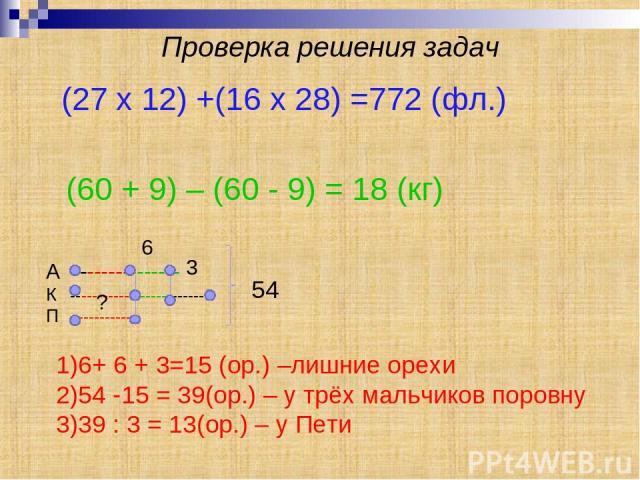 Проверка решения задач (27 x 12) +(16 x 28) =772 (фл.) (60 + 9) – (60 - 9) = 18 (кг) А --------------- К -------------------------- П ----------- 6 3 54 1)6+ 6 + 3=15 (ор.) –лишние орехи 2)54 -15 = 39(ор.) – у трёх мальчиков поровну 3)39 : 3 = 13(ор…