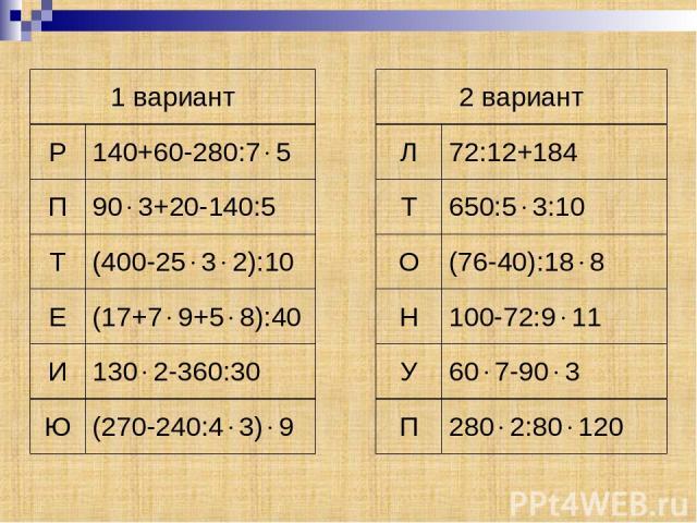 1 вариант 2 вариант Р 140+60-280:7 5 Л 72:12+184 П 90 3+20-140:5 Т 650:5 3:10 Т (400-25 3 2):10 О (76-40):18 8 Е (17+7 9+5 8):40 Н 100-72:9 11 И 130 2-360:30 У 60 7-90 3 Ю (270-240:4 3) 9 П 280 2:80 120