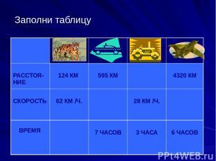 Заполни таблицу РАССТОЯ-НИЕ 124 КМ 595 КМ 4320 КМ СКОРОСТЬ 62 КМ/Ч. 28 КМ/Ч. ВРЕ