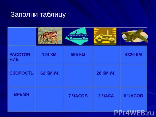 Заполни таблицу РАССТОЯ-НИЕ 124 КМ 595 КМ 4320 КМ СКОРОСТЬ 62 КМ/Ч. 28 КМ/Ч. ВРЕМЯ 7 ЧАСОВ 3ЧАСА 6 ЧАСОВ