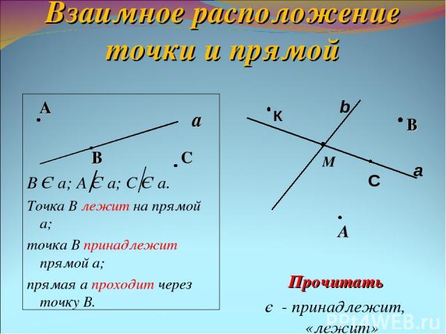 Взаимное расположение точки и прямой А В С В Є а; А Є а; С Є а. Точка В лежит на прямой а; точка В принадлежит прямой а; прямая а проходит через точку В. А Прочитать є - принадлежит, «лежит» а а b М С В К