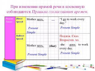 При изменении прямой речи в косвенную соблюдаются Правила согласования времен. P