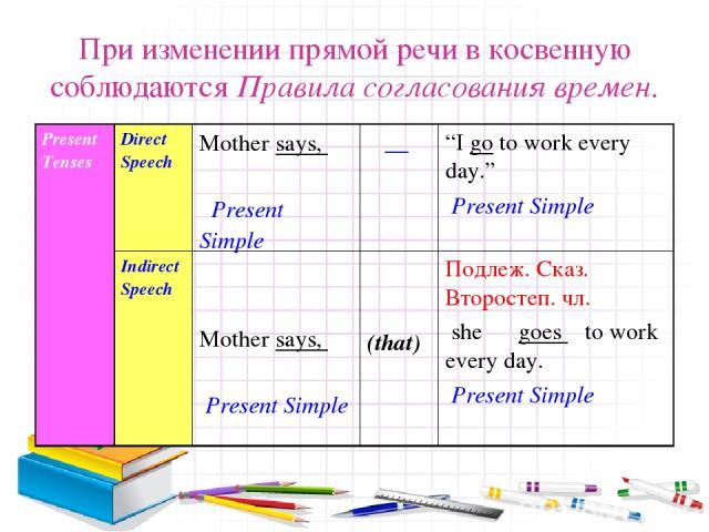 """При изменении прямой речи в косвенную соблюдаются Правила согласования времен. Present Tenses Direct Speech Mother says, Present Simple __ """"I go to work every day."""" Present Simple Indirect Speech Mother says, Present Simple (that) Подлеж. Сказ. Втор…"""