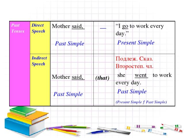 "Past Tenses Direct Speech Mother said, Past Simple __ ""I go to work every day."" Present Simple Indirect Speech Mother said, Past Simple (that) Подлеж. Сказ. Второстеп. чл. she went to work every day. Past Simple (Present Simple →Past Simple)"