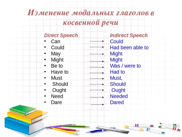 Изменение модальных глаголов в косвенной речи Direct Speech Can Could May Might Be to Have to Must Should Ought Need Dare Indirect Speech Could Had been able to Might Might Was / were to Had to Must, Should Ought Needed Dared