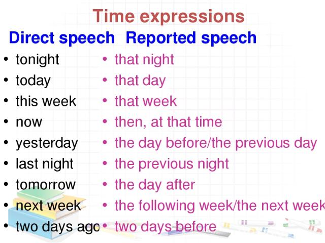 Time expressions Direct speech tonight today this week now yesterday last night tomorrow next week two days ago Reported speech that night that day that week then, at that time the day before/the previous day the previous night the day after the fol…