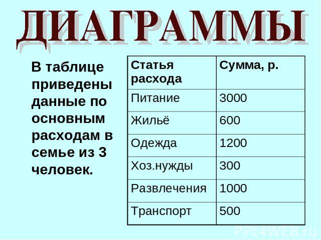 В таблице приведены данные по основным расходам в семье из 3 человек. Статья расхода Сумма, р. Питание 3000 Жильё 600 Одежда 1200 Хоз.нужды 300 Развлечения 1000 Транспорт 500