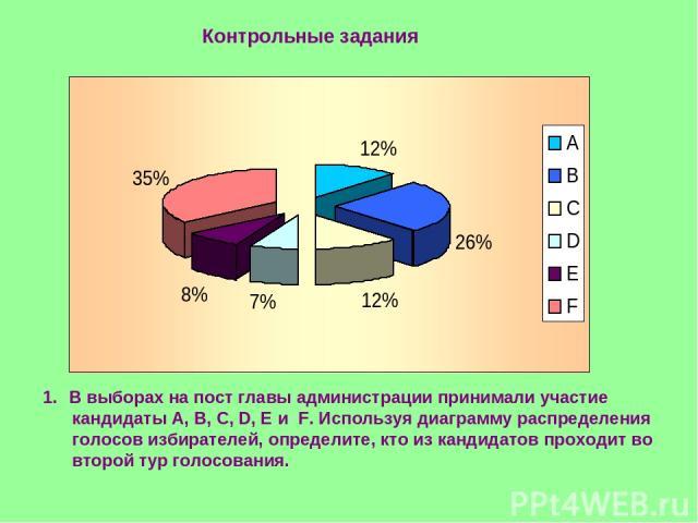 Контрольные задания В выборах на пост главы администрации принимали участие кандидаты А, В, С, D, E и F. Используя диаграмму распределения голосов избирателей, определите, кто из кандидатов проходит во второй тур голосования.