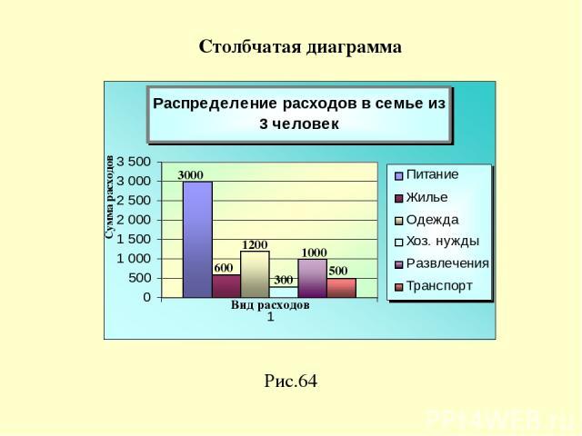 Рис.64 Столбчатая диаграмма 3000 1200 300 1000 500 600 Сумма расходов Вид расходов